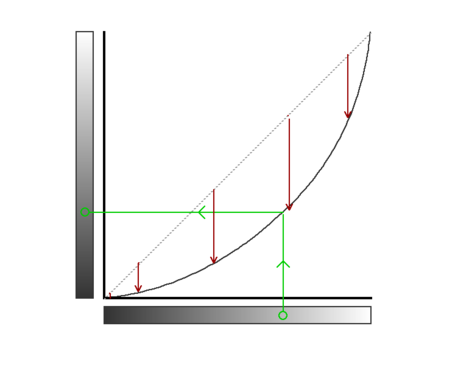 basics of using 'curves' in post-processing - reduce