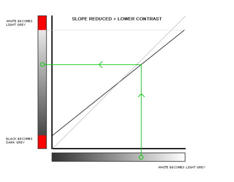 basics of using 'curves' in post-processing - slope reduce, lower contrast