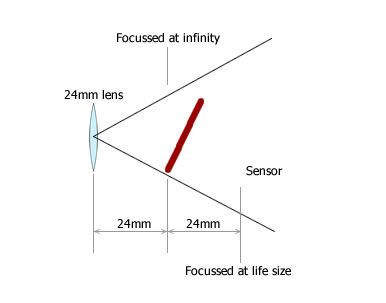 focus-scale-2-tilted
