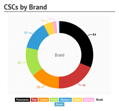 CSCs-by-brand