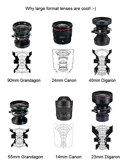 Types of Large format photography lenses available